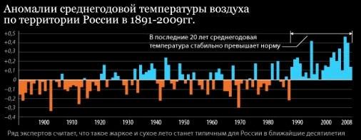 Великое Переселение в Россию