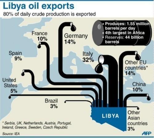 12. Доля от каждой продажи ливийской нефти зачислялась непосредственно на банковские счета ливийских граждан.